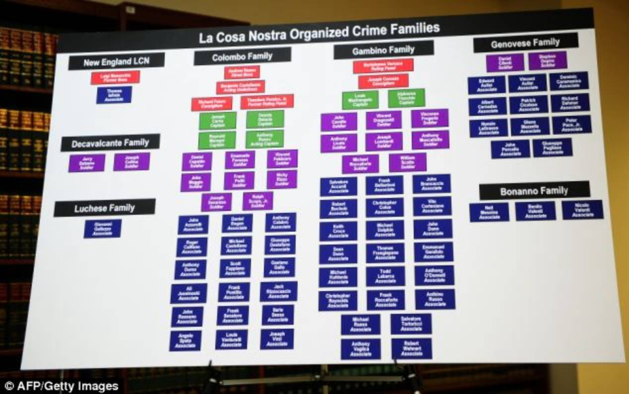 enlarge crime families this remarkable fbi chart set up today at brooklyns fort hamilton in